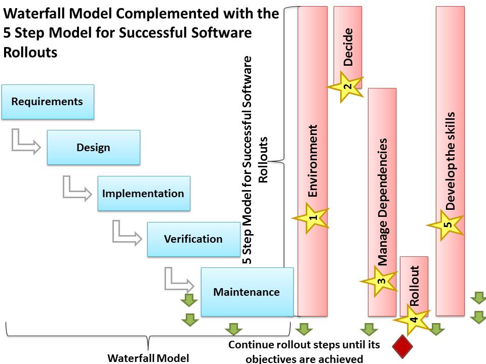 How The 5 Step Software Rollout Model Works Together With